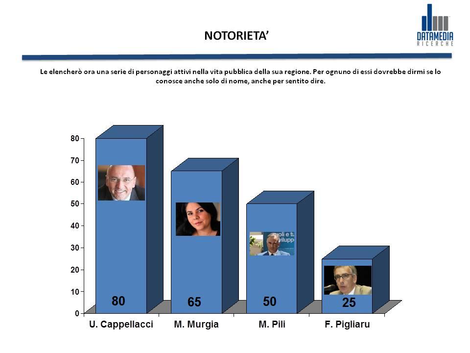 Datamedia_notorietà
