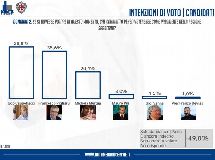sondaggio-datamedia-per-unione-sarda