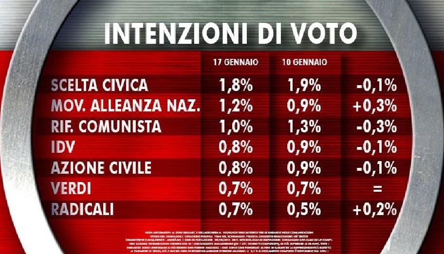 sondaggio-ixè-agorà-voto