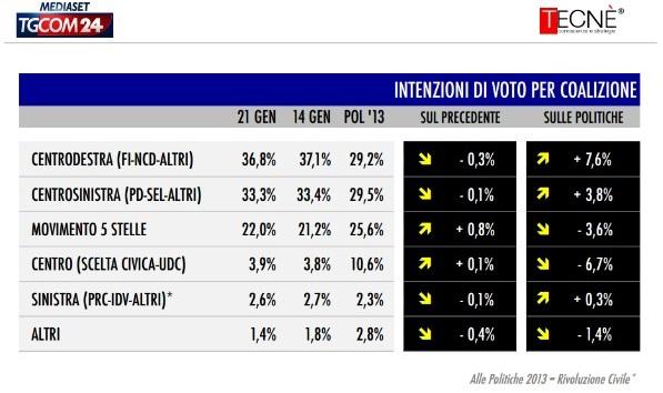 sondaggio-tecné-tgcom24-intenzioni-voto-coalizioni1