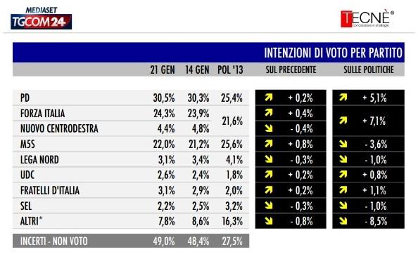 sondaggio-tecné-tgcom24-intenzioni-voto1