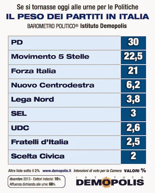 sondaggio_demopolis_2