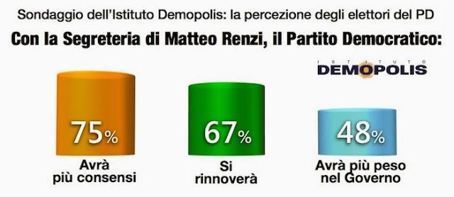sondaggio_demopolis_3