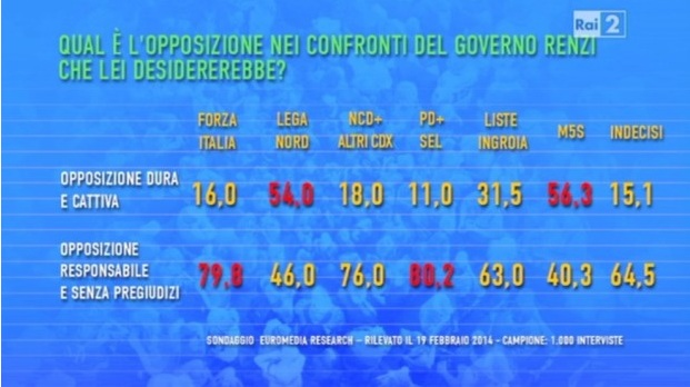 sondaggio-euromedia-per-virus