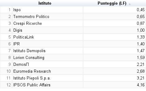 europee2009_classifica_sondaggi