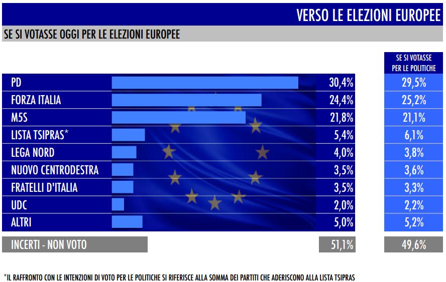 sondaggio-Tecné-tgcom24-intenzioni-di-voto-elezioni-europee