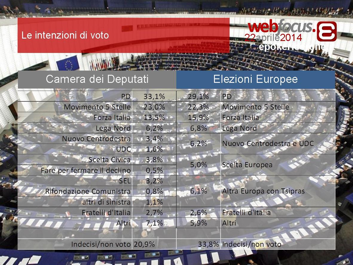 intenzioni-di-voto-camera-dei-deputati-e-elezioni-europee