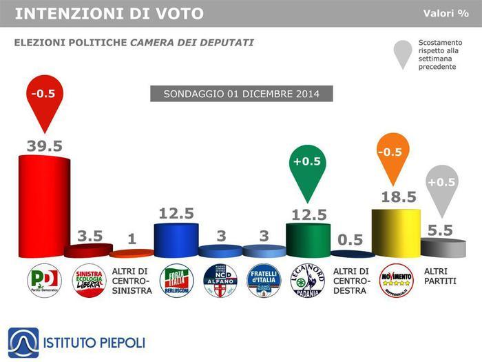 Intenzioni di voto all'1.12.2014 (Ist. Piepoli)