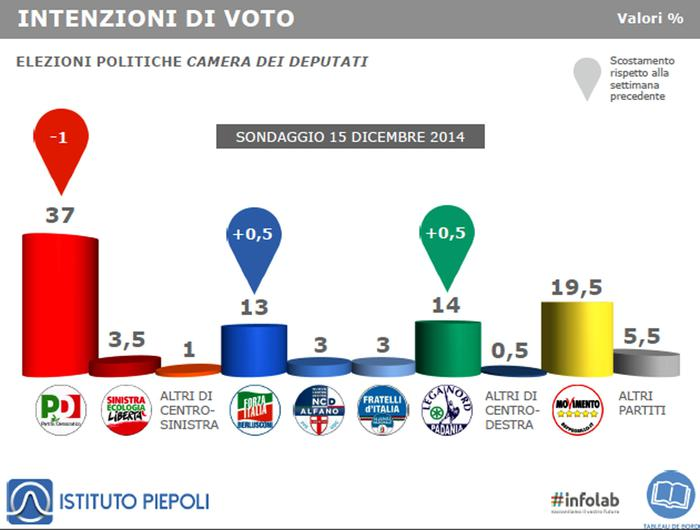Intenzioni di Voto 15 12 2014
