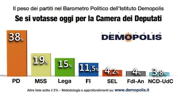 01.Demopolis_Barometro