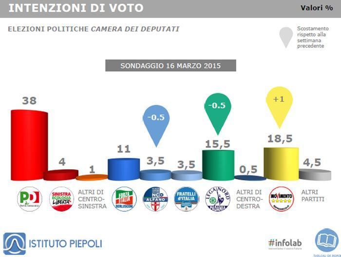 Intenzioni di voto Istituto Piepoli 17 marzo 2015