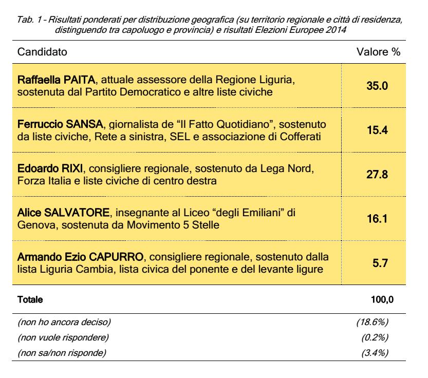 sondaggi-liguria-regionali