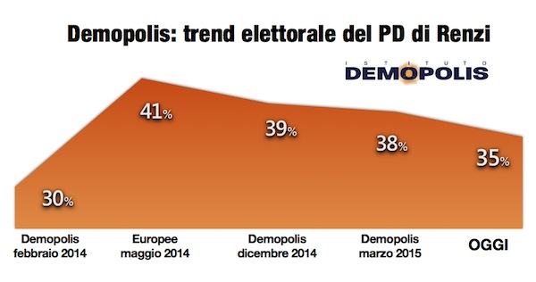 4.Trend_PD_Maggio