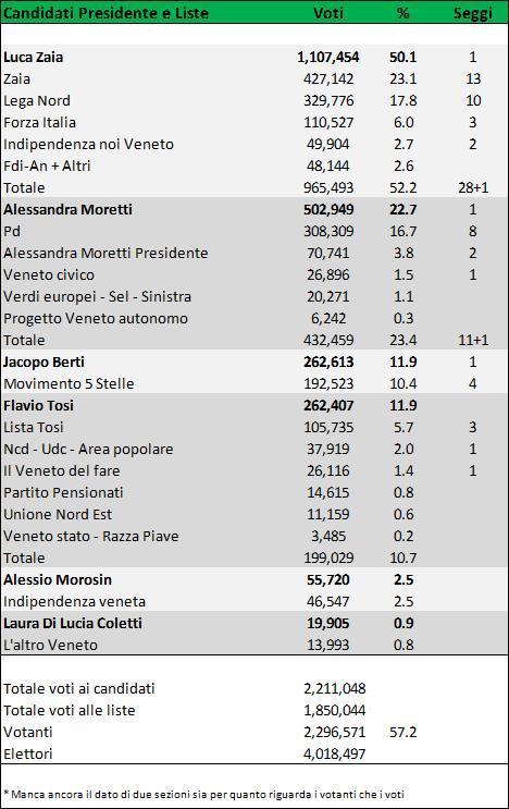 veneto_tot
