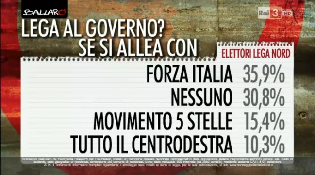 sondaggio-euromedia-intenzioni-di-voto2