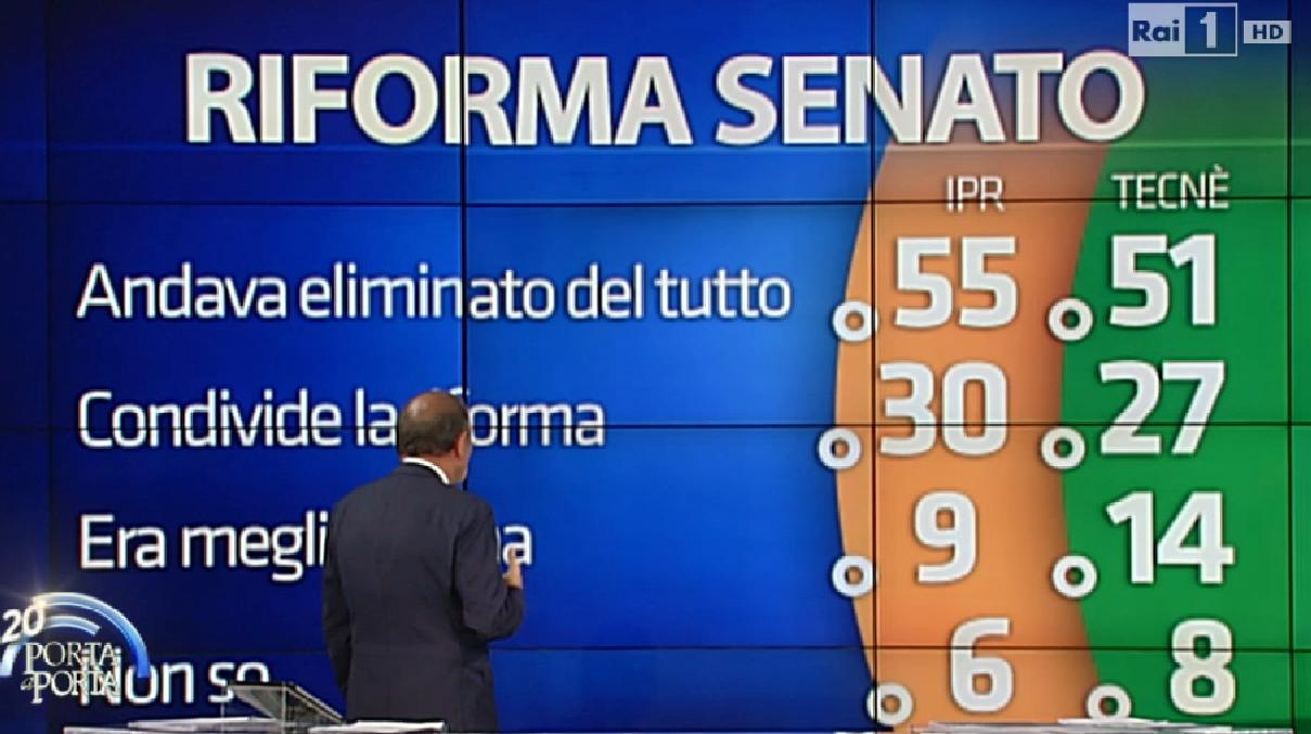 Senato (3)