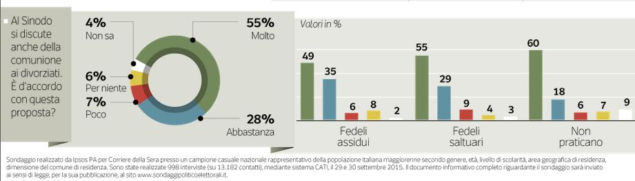 sondaggio-matrimoni-gay-ipsos-Sinodo