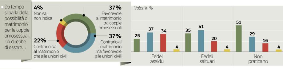 sondaggio-matrimoni-gay-ipsos1