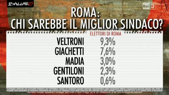 sondaggio-roma-2