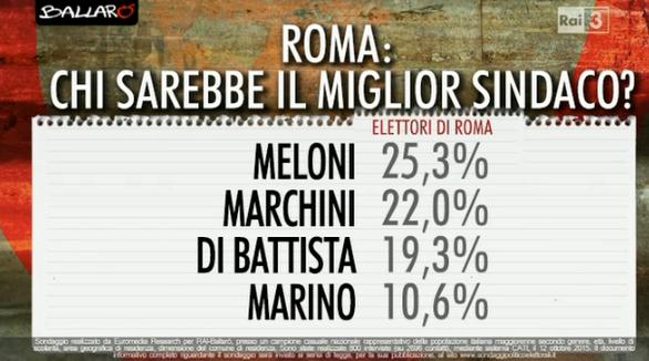sondaggio-roma