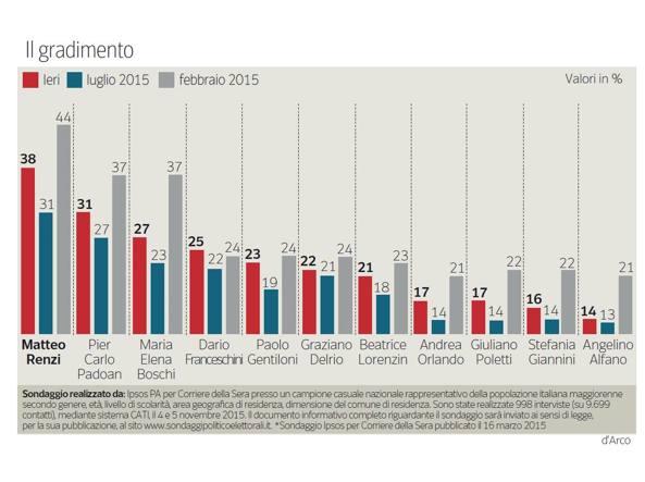 sondaggio-Ipsos-per-corriere-della-Sera