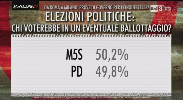 sondaggio-euromedia-ballottaggio