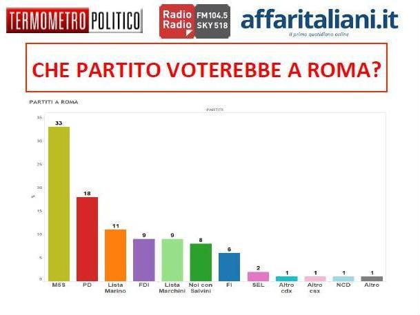 sondaggio-roma-tp-intenzioni-di-voto-001.jpg.pagespeed.ce.1B2M2Y8Asg