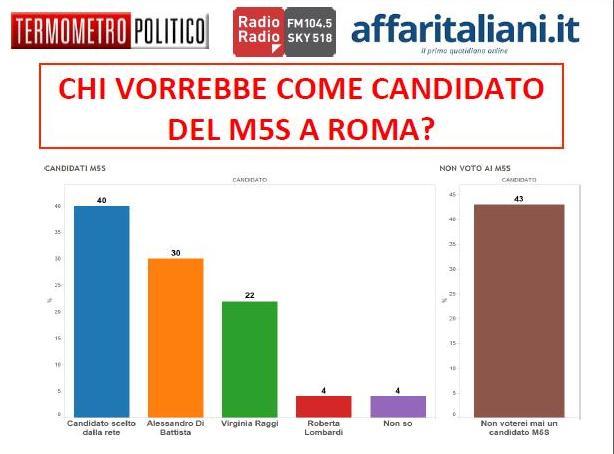sondaggio-roma-tp-m5s.jpg.pagespeed.ce.1B2M2Y8Asg