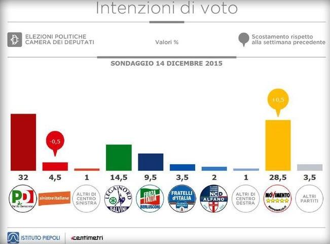 Intenzioni di voto al 14.12.2015 (fonte: Ist. Piepoli)