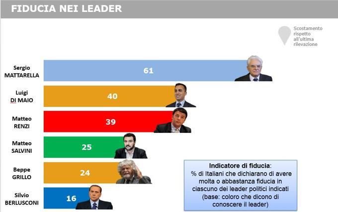 sondaggi-Renzi-fiducia-leader