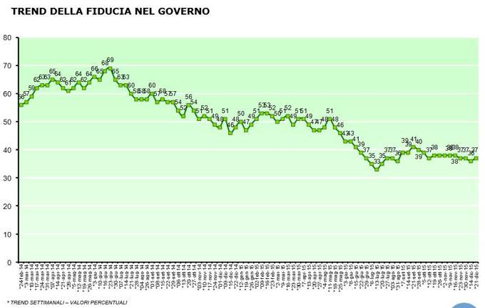 sondaggi-Renzi-fiducia-trend