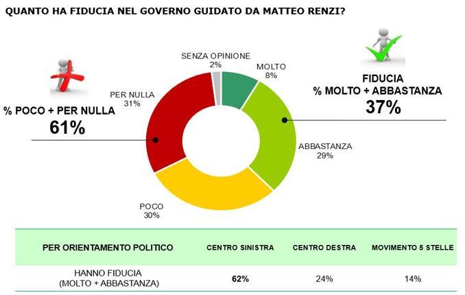 sondaggi-Renzi-fiducia