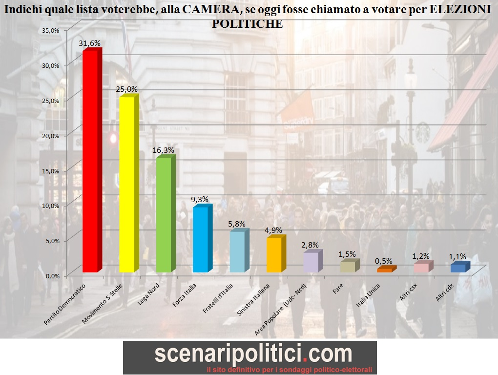 sondaggio-29-gennaio-2016-pag-5