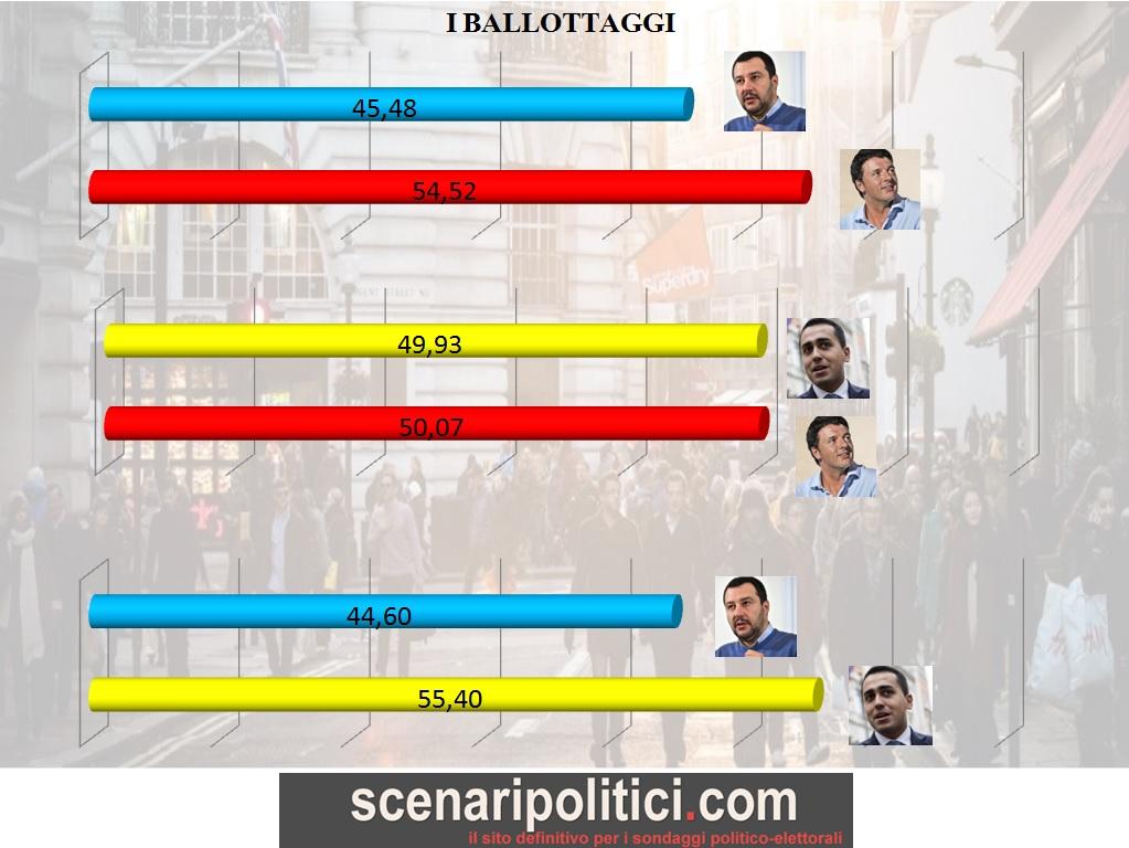 sondaggio-29-gennaio-2016-pag-6