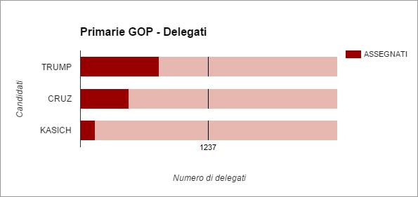 delegatirep