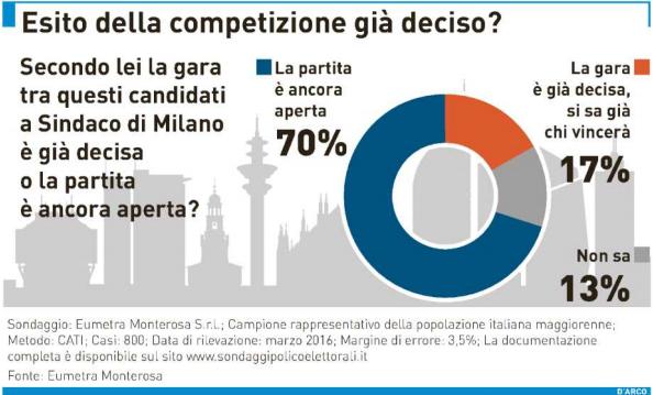 sondaggi-Milano-elezioni-aperte