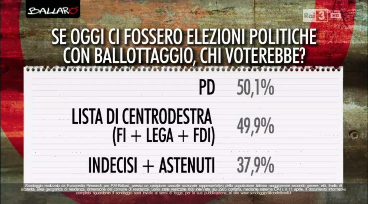 ballottaggio Bidimedia