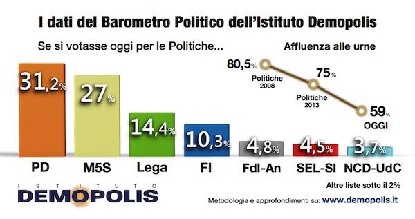 01_B.Barometro_18_5_Demopolis