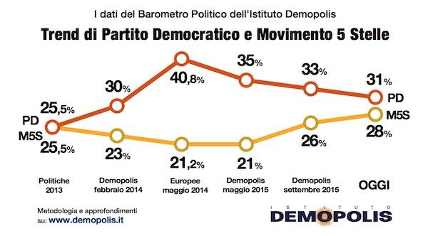 2.Demopolis_Barometro_maggio[1]