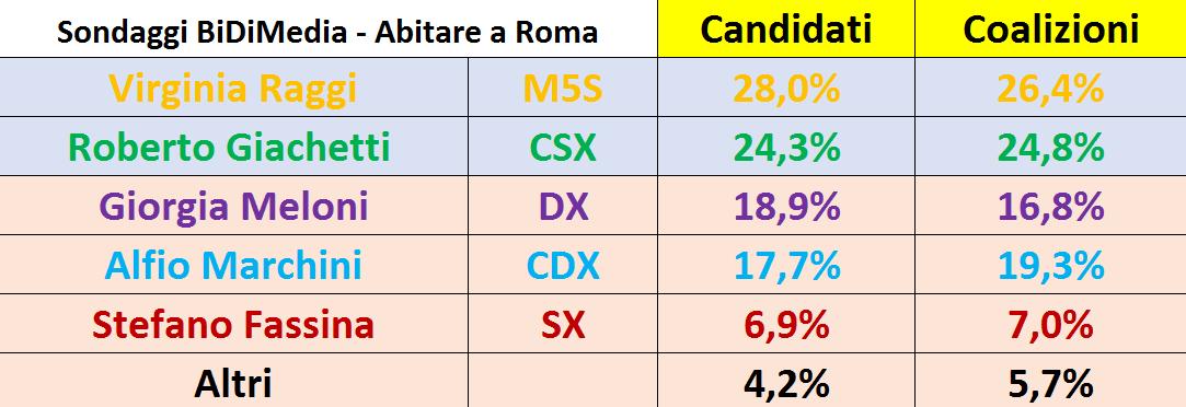 Bidimedia_Roma