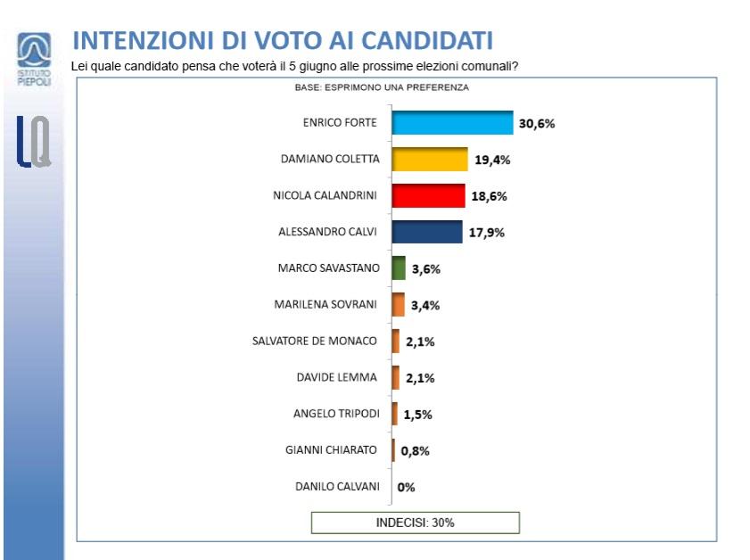 intenzioni_voto_elezioni_latina_piepoli_latinaquotidiano[1]