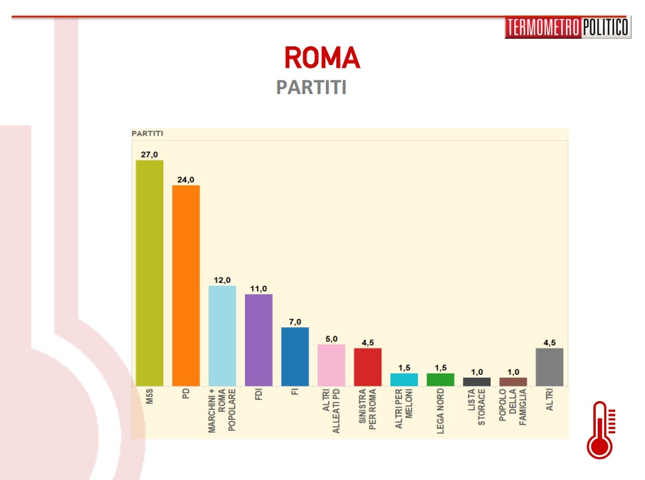sondaggi-roma-liste1