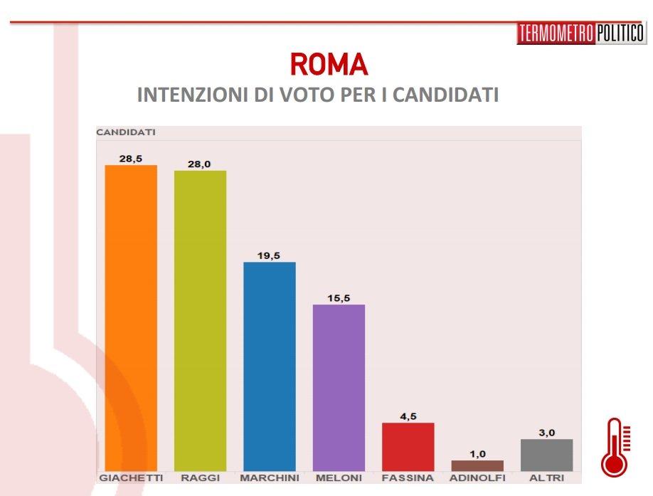 sondaggi-roma7