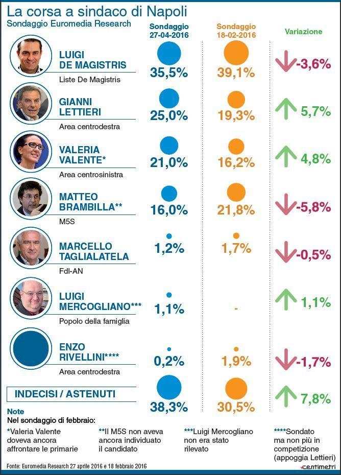 sondaggiio1