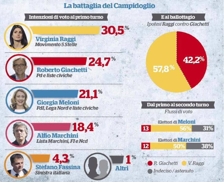 sondaggio-fq-roma[1]