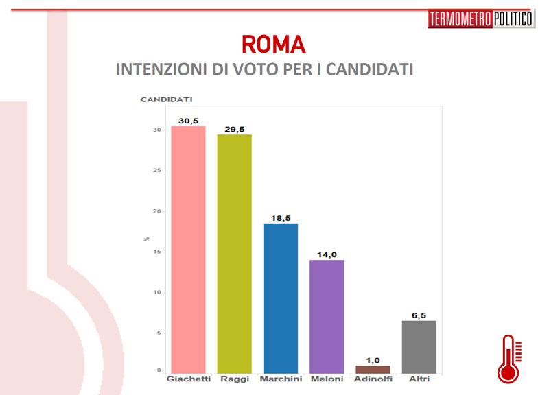 sondaggio-roma-1305-candidati[1]