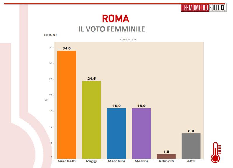 sondaggio-roma-1305-donne[1]