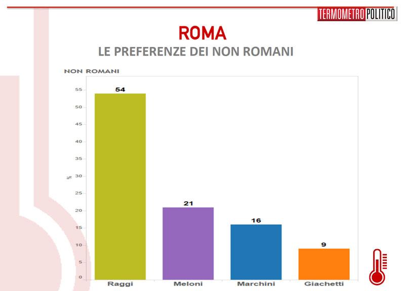 sondaggio-roma-1305-non-romani[1]