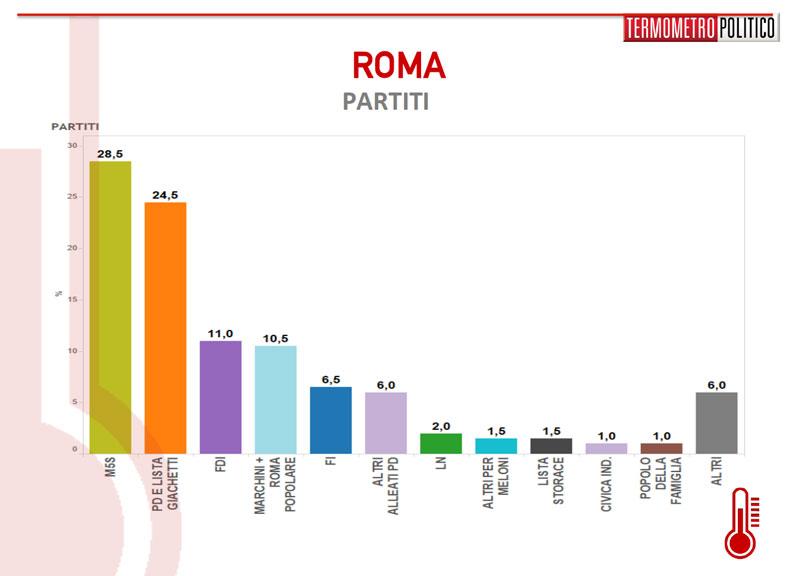 sondaggio-roma-1305-partiti[1]