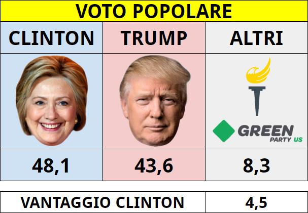 VotoPopolare